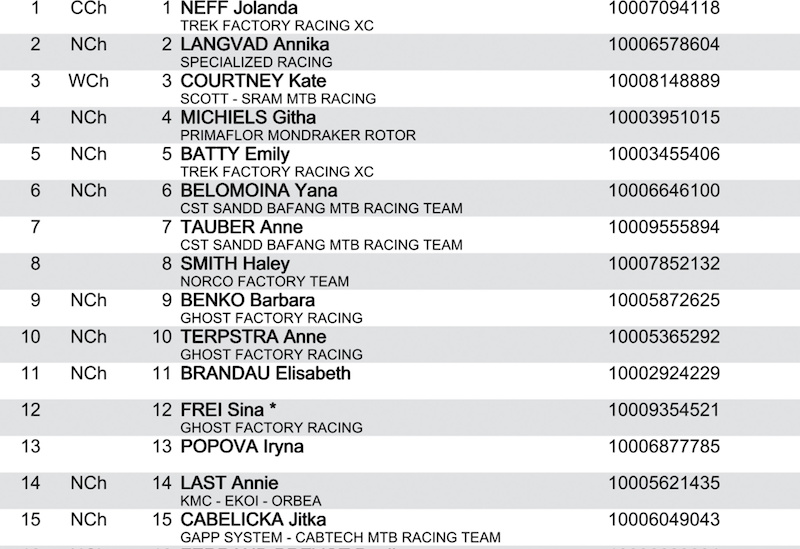 Results: XCC Short Track – Nove Mesto World Cup XC 2019