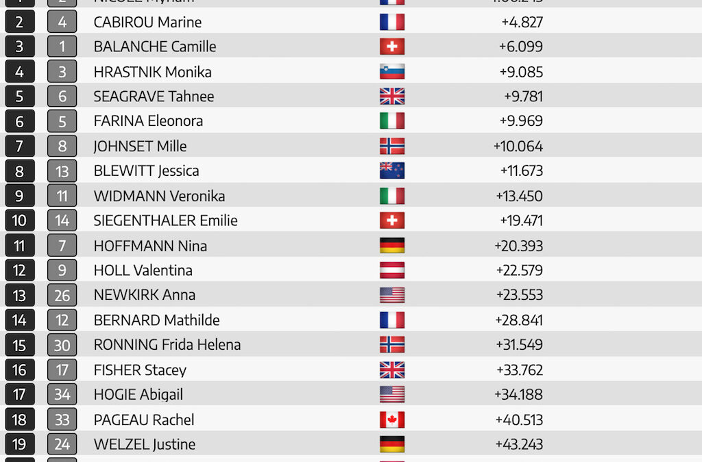 Final Results from the Val di Sole DH World Championships 2021